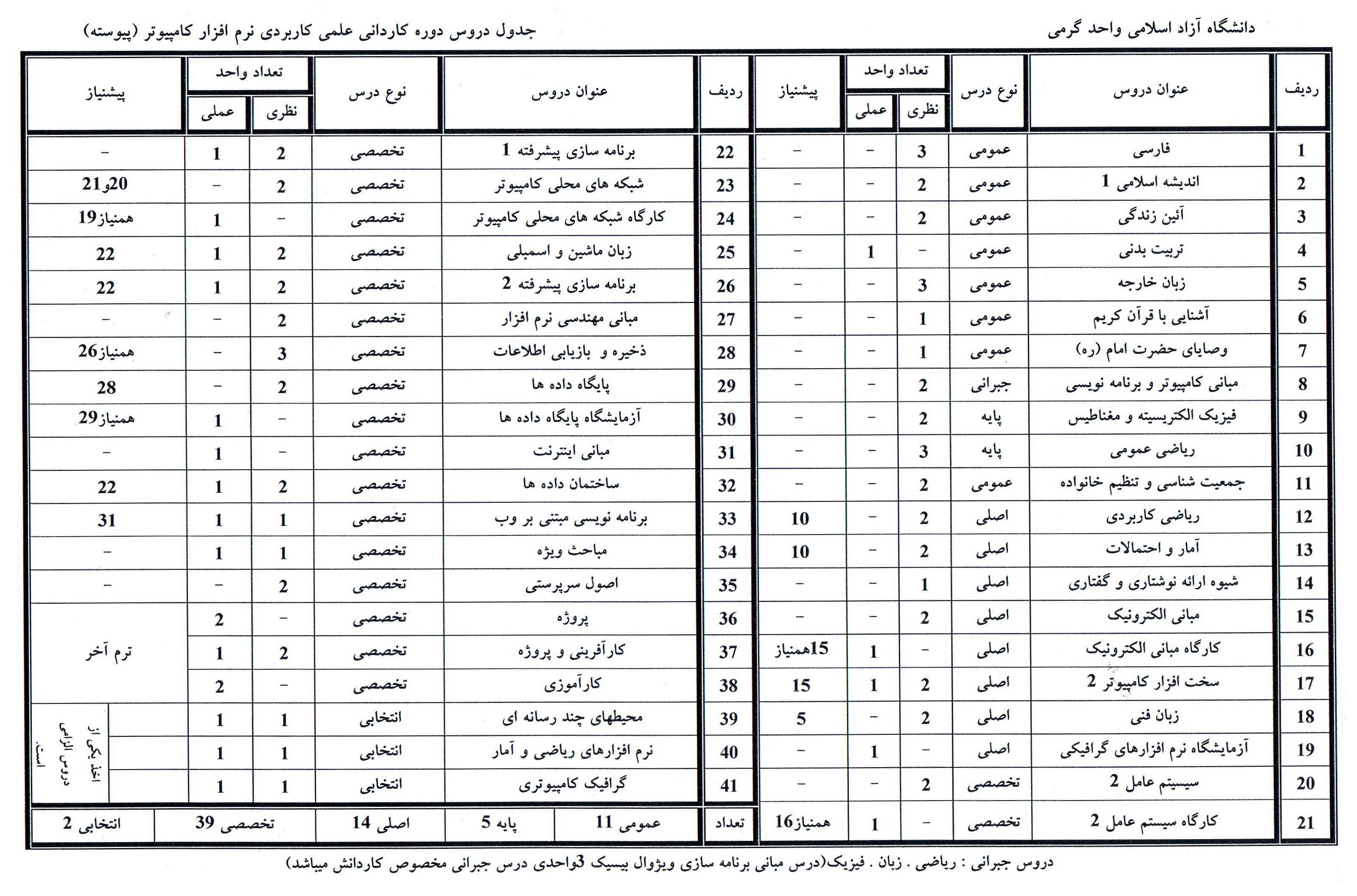 جدول دروس کاردانی نرم افزار کامپیوتر (پیوسته ) دانشگاه آزاد گرمی